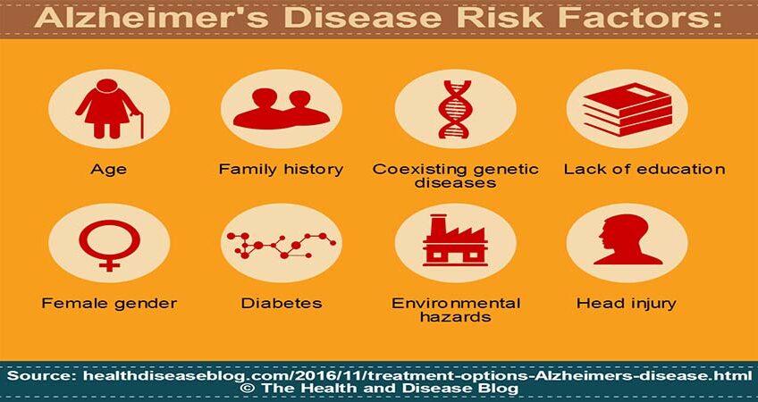 The Risk Factors of Alzheimer's Disease